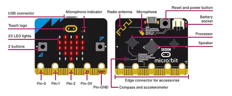 micro:bit parts